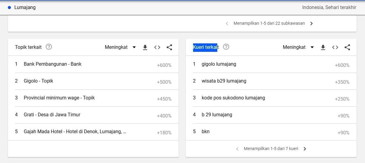 Gigolo Lumajang Jadi Trending Topik Netizen Hari Ini