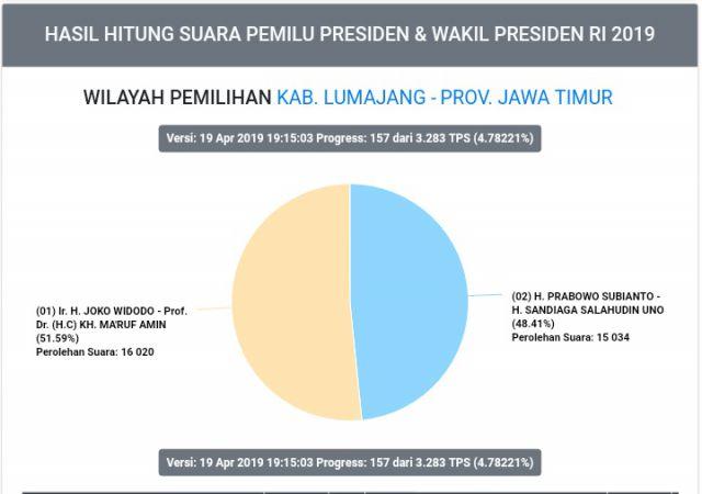 Jokowi Ungguli Prabowo di Kabupaten Lumajang  Terpantau Situs KPU RI